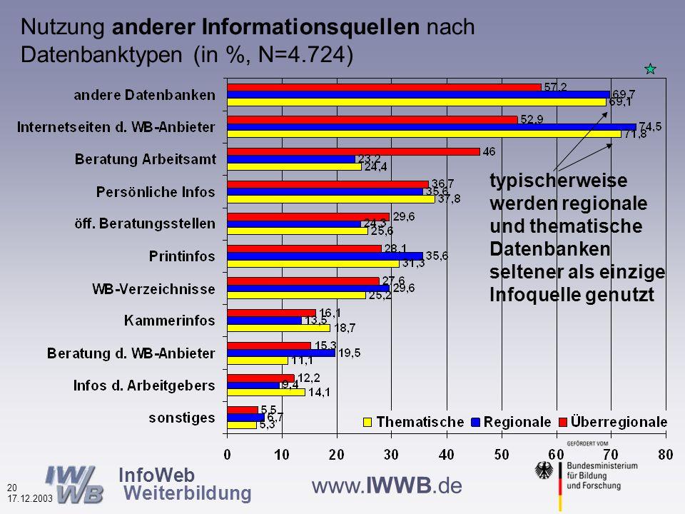 InfoWeb Weiterbildung 19 17.12.2003 www.IWWB.de Nutzung anderer Informationsquellen durch Nutzer von Weiterbildungsdatenbanken 2002 und 2003 (in %, N=5.253) Hauptinformations- quellen sind andere DBs, Anbieter- Websites und das Arbeitsamt gleichzeitig werden Printmedien wichtiger