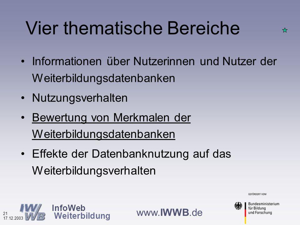 InfoWeb Weiterbildung 20 17.12.2003 www.IWWB.de Nutzung anderer Informationsquellen nach Datenbanktypen (in %, N=4.724) typischerweise werden regionale und thematische Datenbanken seltener als einzige Infoquelle genutzt