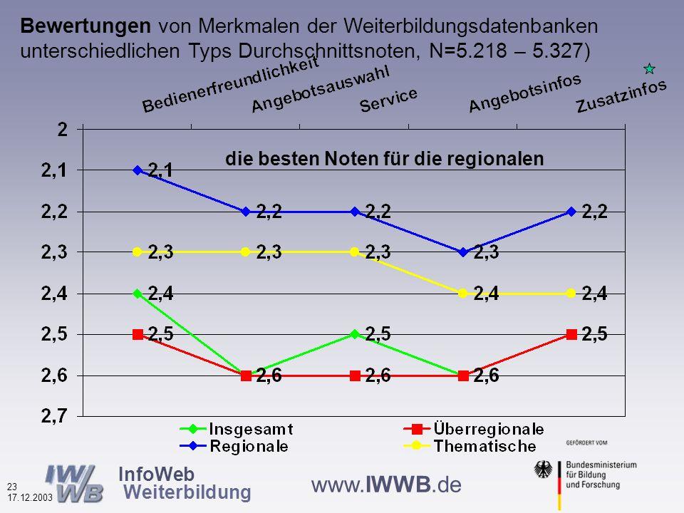 InfoWeb Weiterbildung 22 17.12.2003 www.IWWB.de Bewertungen von Merkmalen der Weiterbildungsdatenbanken (in %, N=5.218 – 5.327) Ingesamt sehr positive Bewertungen, nur Zufriedenheit mit Angebotsinfos etwas geringer
