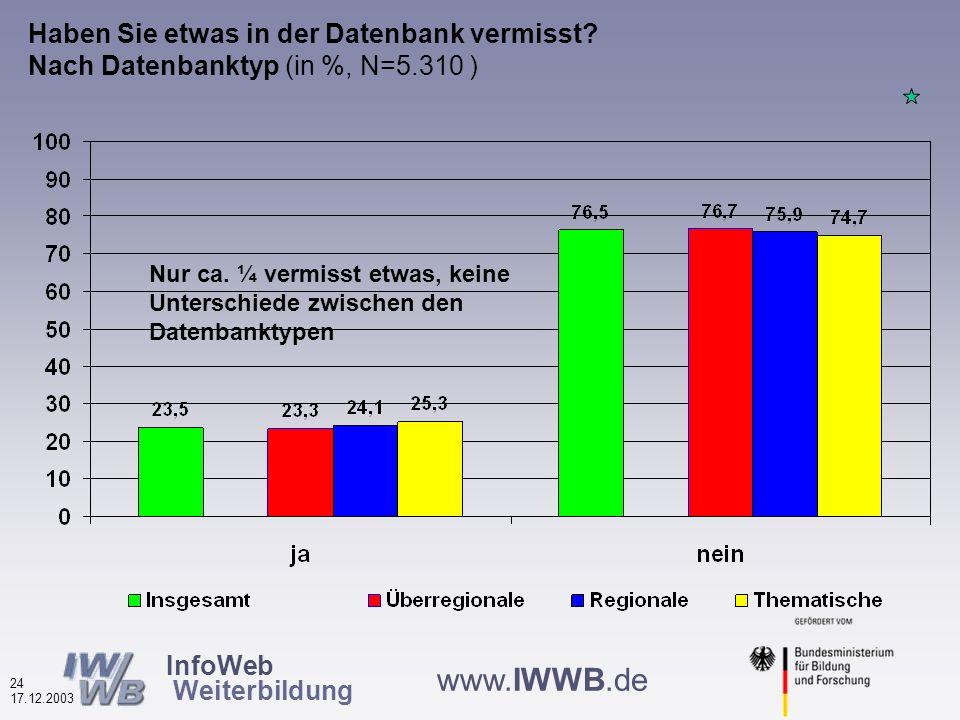 InfoWeb Weiterbildung 23 17.12.2003 www.IWWB.de Bewertungen von Merkmalen der Weiterbildungsdatenbanken unterschiedlichen Typs Durchschnittsnoten, N=5.218 – 5.327) die besten Noten für die regionalen