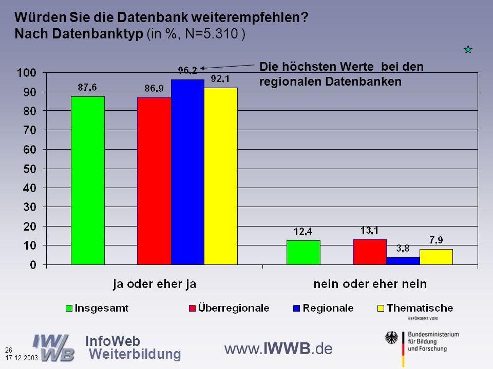 InfoWeb Weiterbildung 25 17.12.2003 www.IWWB.de Wichtigkeit von Hilfe und Tipps (in %, N=5.324) Für über 2/3 sind Hilfe und Tipps wichtig