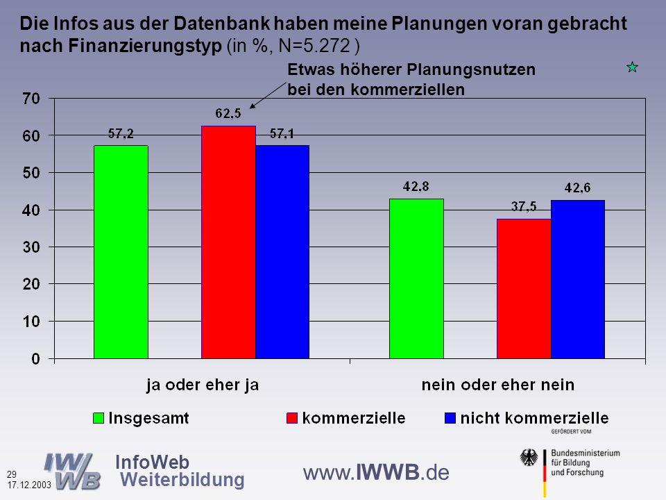 InfoWeb Weiterbildung 28 17.12.2003 www.IWWB.de Die Infos aus der Datenbank haben meine Planungen voran gebracht nach Datenbanktyp (in %, N=5.272 ) Höchster Planungsnutzen bei den regionalen Datenbanken
