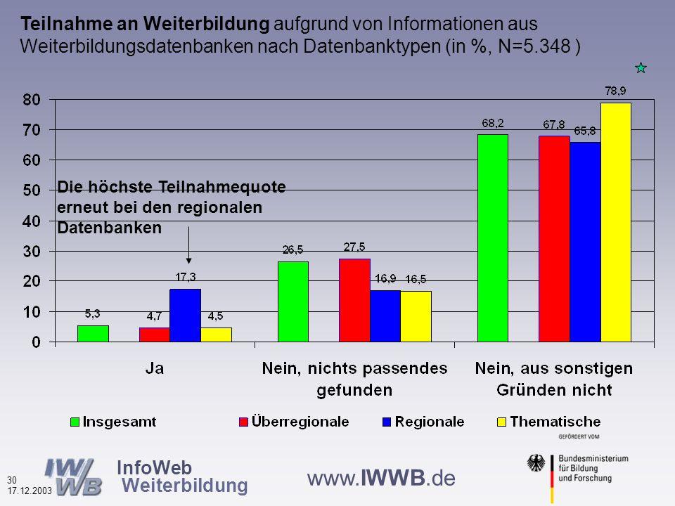 InfoWeb Weiterbildung 29 17.12.2003 www.IWWB.de Die Infos aus der Datenbank haben meine Planungen voran gebracht nach Finanzierungstyp (in %, N=5.272 ) Etwas höherer Planungsnutzen bei den kommerziellen