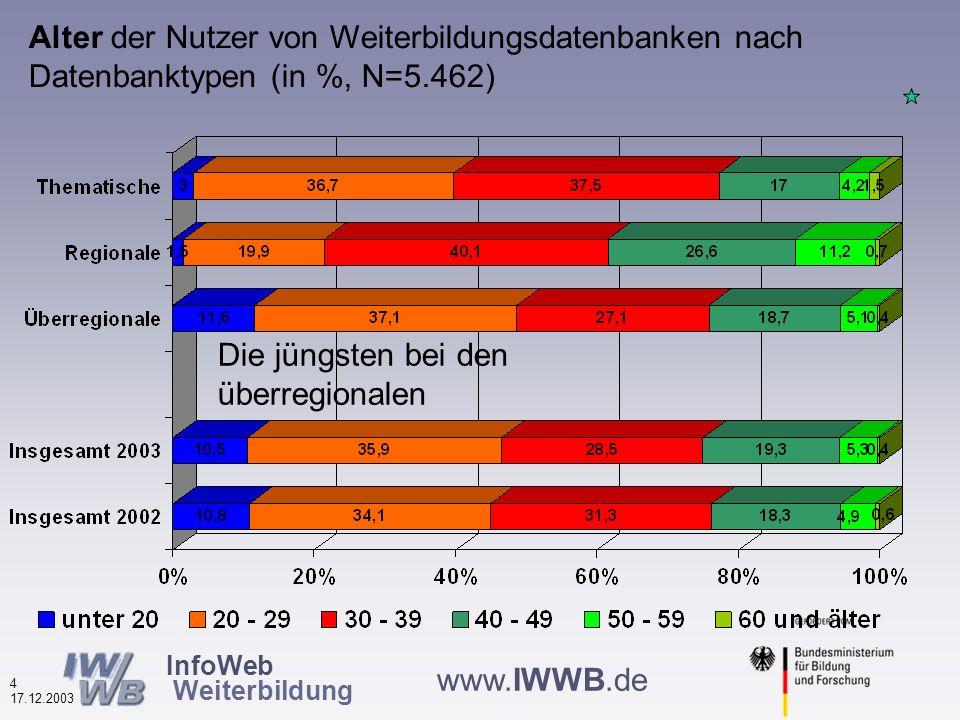 InfoWeb Weiterbildung 3 17.12.2003 www.IWWB.de Geschlecht der Nutzerinnen und Nutzer von Weiterbildungsdatenbanken (in %, N=5.478) Männer Frauen