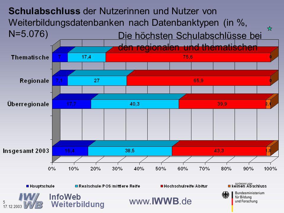 InfoWeb Weiterbildung 4 17.12.2003 www.IWWB.de Alter der Nutzer von Weiterbildungsdatenbanken nach Datenbanktypen (in %, N=5.462) Die jüngsten bei den überregionalen