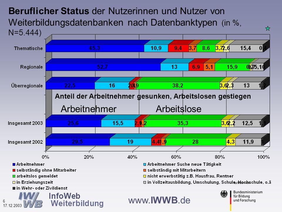 InfoWeb Weiterbildung 5 17.12.2003 www.IWWB.de Schulabschluss der Nutzerinnen und Nutzer von Weiterbildungsdatenbanken nach Datenbanktypen (in %, N=5.076) Die höchsten Schulabschlüsse bei den regionalen und thematischen