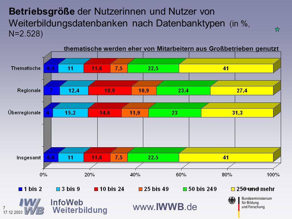 InfoWeb Weiterbildung 6 17.12.2003 www.IWWB.de Beruflicher Status der Nutzerinnen und Nutzer von Weiterbildungsdatenbanken nach Datenbanktypen (in %, N=5.444) ArbeitnehmerArbeitslose Anteil der Arbeitnehmer gesunken, Arbeitslosen gestiegen