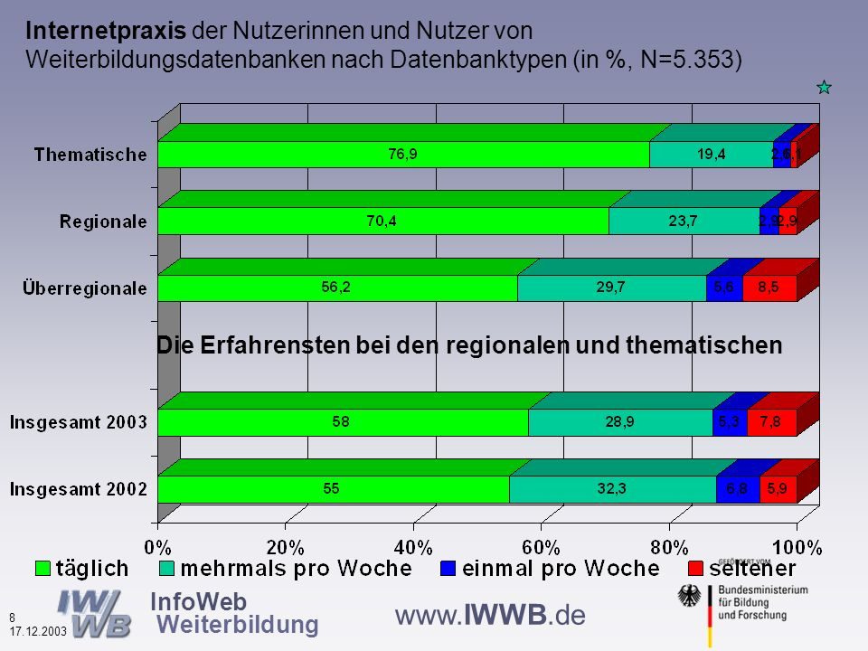 InfoWeb Weiterbildung 7 17.12.2003 www.IWWB.de Betriebsgröße der Nutzerinnen und Nutzer von Weiterbildungsdatenbanken nach Datenbanktypen (in %, N=2.528) thematische werden eher von Mitarbeitern aus Großbetrieben genutzt