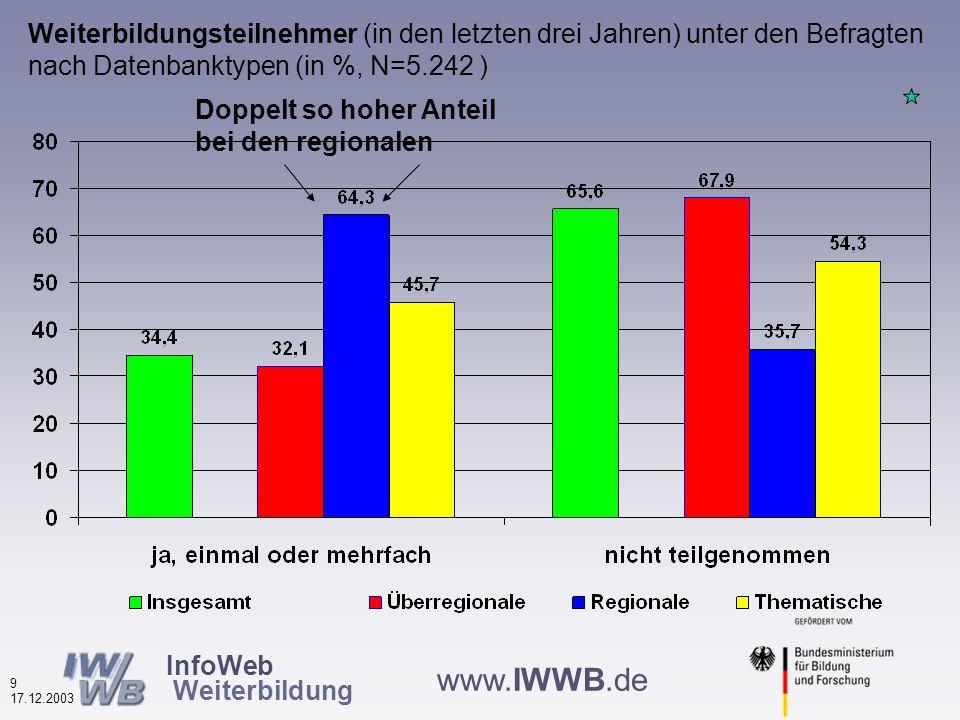 InfoWeb Weiterbildung 8 17.12.2003 www.IWWB.de Internetpraxis der Nutzerinnen und Nutzer von Weiterbildungsdatenbanken nach Datenbanktypen (in %, N=5.353) Die Erfahrensten bei den regionalen und thematischen
