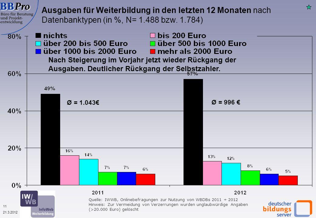 11 21.3.2012 Quelle: IWWB, Onlinebefragungen zur Nutzung von WBDBs 2011 + 2012 Hinweis: Zur Vermeidung von Verzerrungen wurden unglaubwürdige Angaben (>20.000 Euro) gelöscht Ausgaben für Weiterbildung in den letzten 12 Monaten nach Datenbanktypen (in %, N= 1.488 bzw.