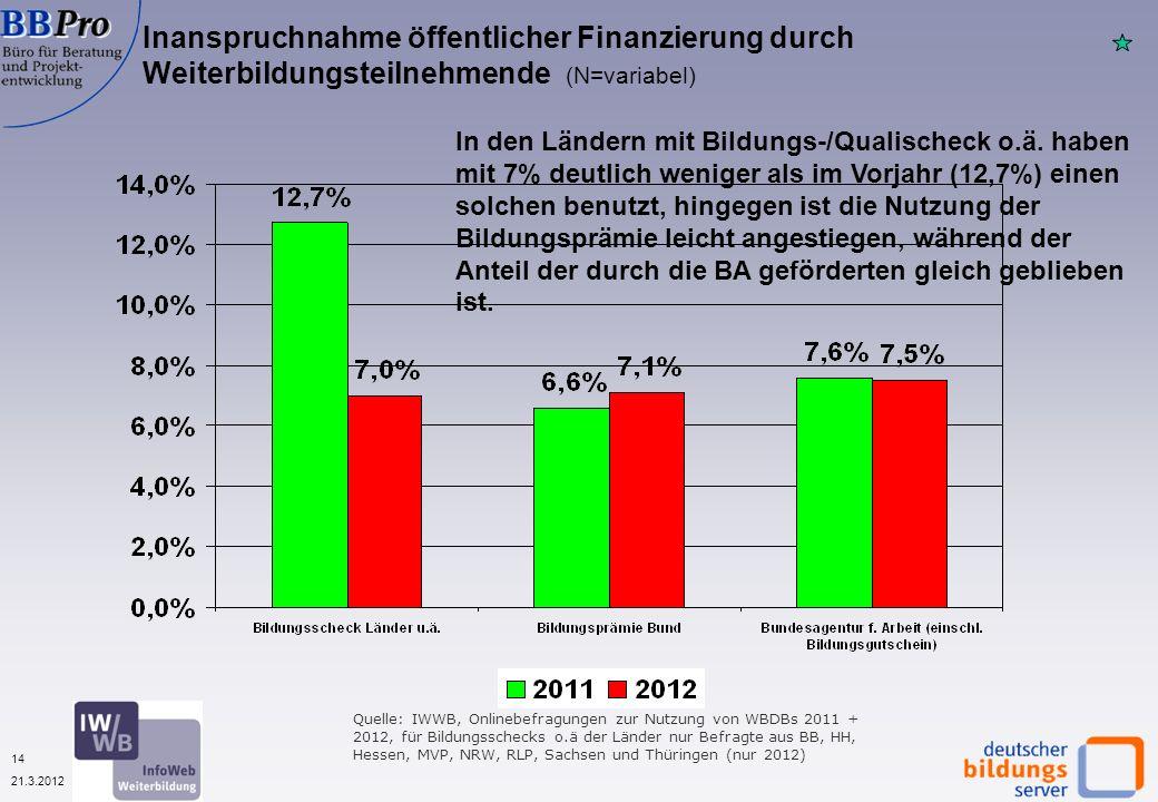 14 21.3.2012 Inanspruchnahme öffentlicher Finanzierung durch Weiterbildungsteilnehmende (N=variabel) In den Ländern mit Bildungs-/Qualischeck o.ä.