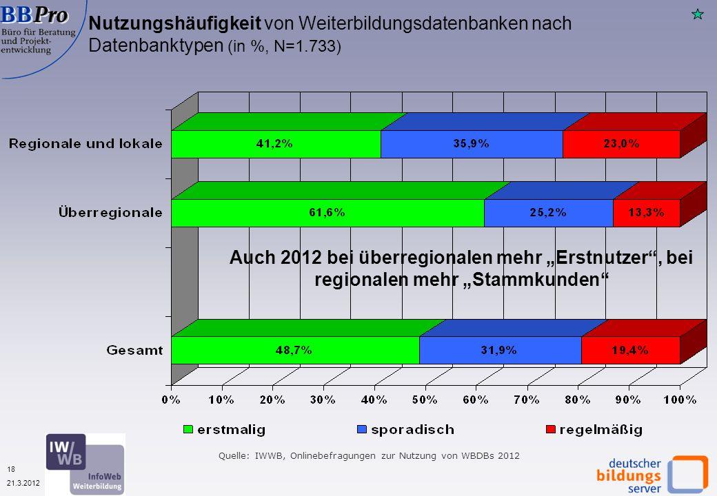 18 21.3.2012 Nutzungshäufigkeit von Weiterbildungsdatenbanken nach Datenbanktypen (in %, N=1.733) Auch 2012 bei überregionalen mehr Erstnutzer, bei regionalen mehr Stammkunden Quelle: IWWB, Onlinebefragungen zur Nutzung von WBDBs 2012