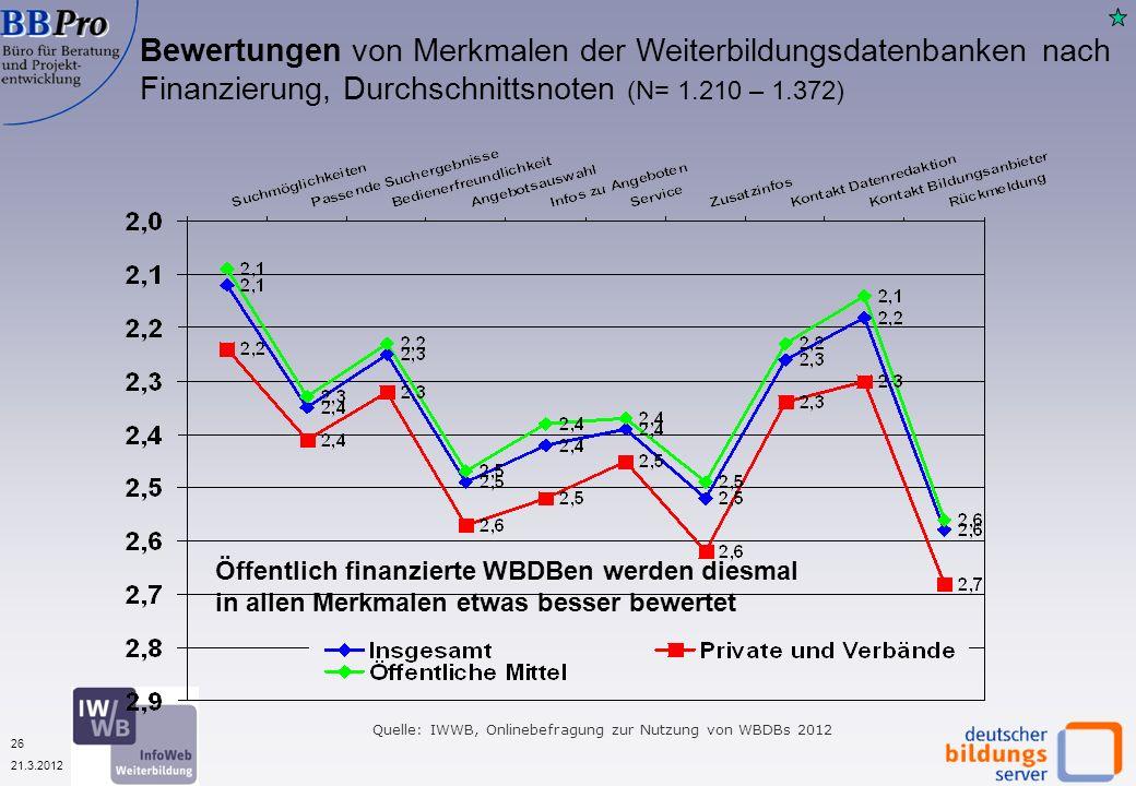 26 21.3.2012 Bewertungen von Merkmalen der Weiterbildungsdatenbanken nach Finanzierung, Durchschnittsnoten (N= 1.210 – 1.372) Quelle: IWWB, Onlinebefragung zur Nutzung von WBDBs 2012 Öffentlich finanzierte WBDBen werden diesmal in allen Merkmalen etwas besser bewertet