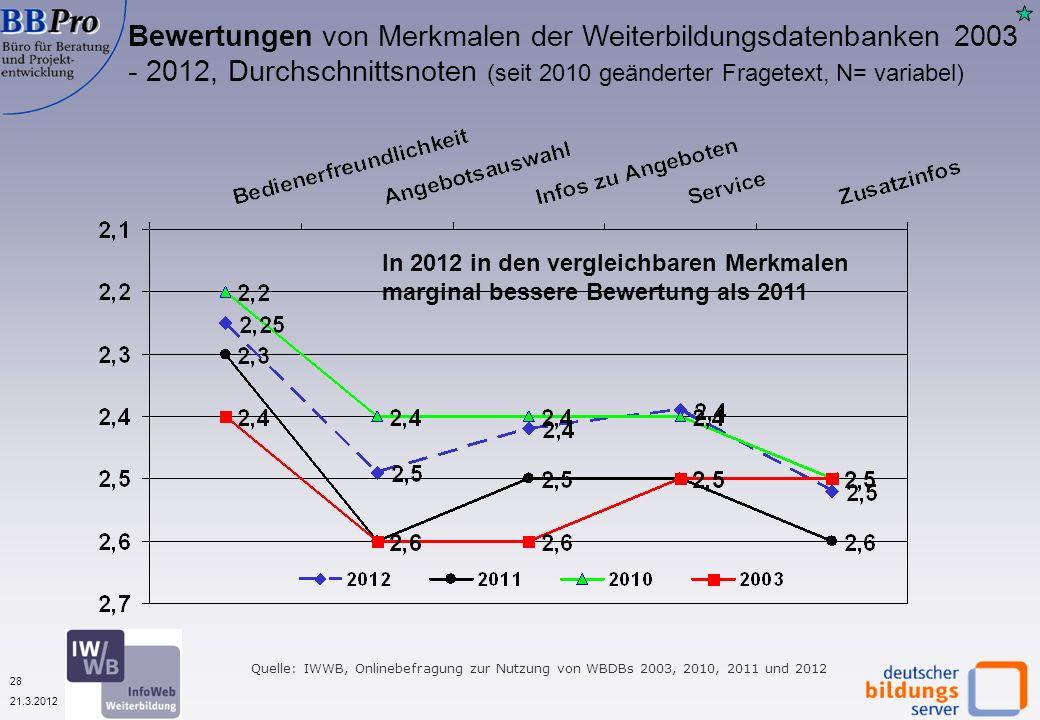 28 21.3.2012 Bewertungen von Merkmalen der Weiterbildungsdatenbanken 2003 - 2012, Durchschnittsnoten (seit 2010 geänderter Fragetext, N= variabel) Quelle: IWWB, Onlinebefragung zur Nutzung von WBDBs 2003, 2010, 2011 und 2012 In 2012 in den vergleichbaren Merkmalen marginal bessere Bewertung als 2011