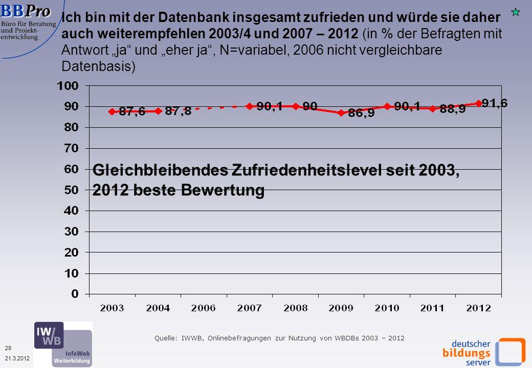 29 21.3.2012 Ich bin mit der Datenbank insgesamt zufrieden und würde sie daher auch weiterempfehlen 2003/4 und 2007 – 2012 (in % der Befragten mit Antwort ja und eher ja, N=variabel, 2006 nicht vergleichbare Datenbasis) Quelle: IWWB, Onlinebefragungen zur Nutzung von WBDBs 2003 – 2012 Gleichbleibendes Zufriedenheitslevel seit 2003, 2012 beste Bewertung