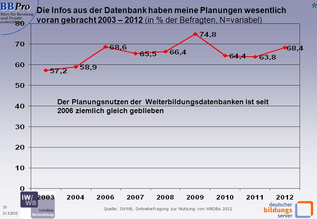 33 21.3.2012 Die Infos aus der Datenbank haben meine Planungen wesentlich voran gebracht 2003 – 2012 (in % der Befragten, N=variabel) Quelle: IWWB, Onlinebefragung zur Nutzung von WBDBs 2012 Der Planungsnutzen der Weiterbildungsdatenbanken ist seit 2006 ziemlich gleich geblieben