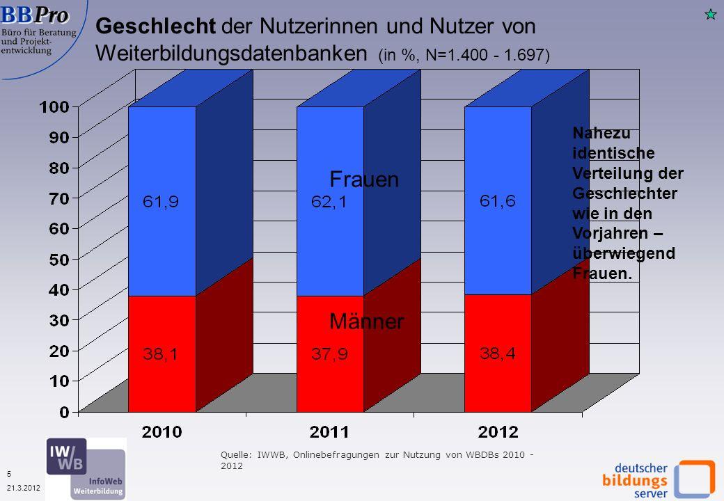 5 21.3.2012 Geschlecht der Nutzerinnen und Nutzer von Weiterbildungsdatenbanken (in %, N=1.400 - 1.697) Männer Frauen Nahezu identische Verteilung der Geschlechter wie in den Vorjahren – überwiegend Frauen.
