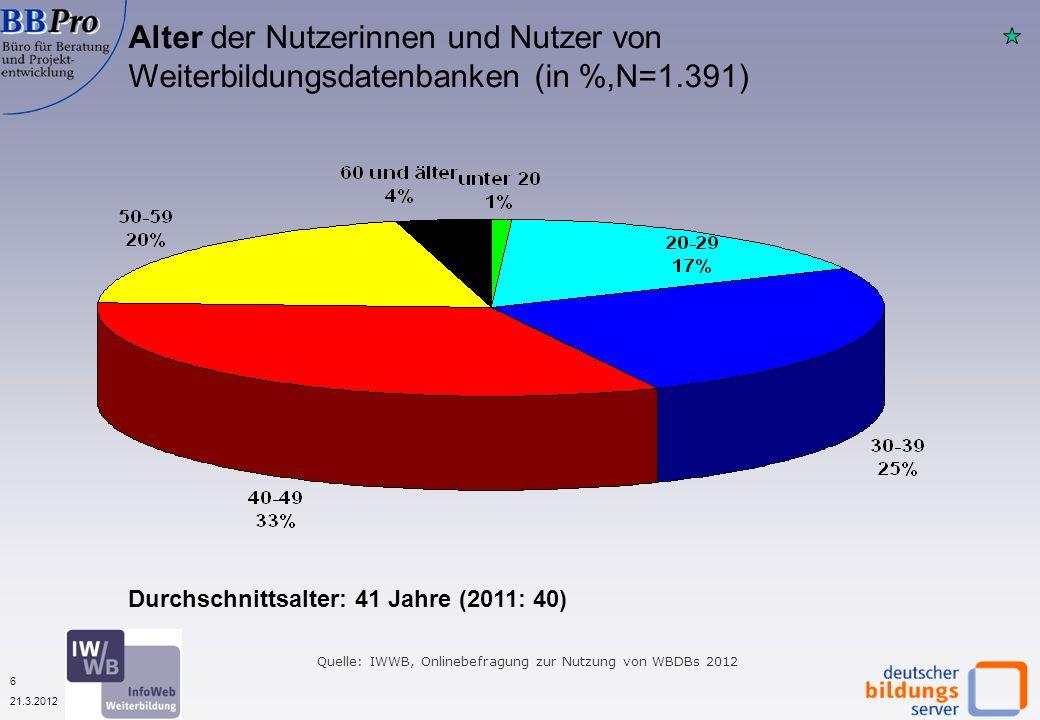 6 21.3.2012 Quelle: IWWB, Onlinebefragung zur Nutzung von WBDBs 2012 Alter der Nutzerinnen und Nutzer von Weiterbildungsdatenbanken (in %,N=1.391) Durchschnittsalter: 41 Jahre (2011: 40)