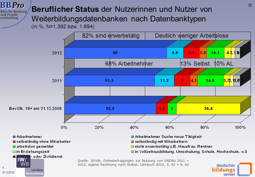 19 21.3.2012 Gründe zur Nutzung von Weiterbildungsdatenbanken nach Datenbanktypen (in %, N=1.955) Quelle: IWWB, Onlinebefragung zur Nutzung von WBDBs 2012 Berufliche Gründe dominieren Diesmal viele Bildungsanbieter