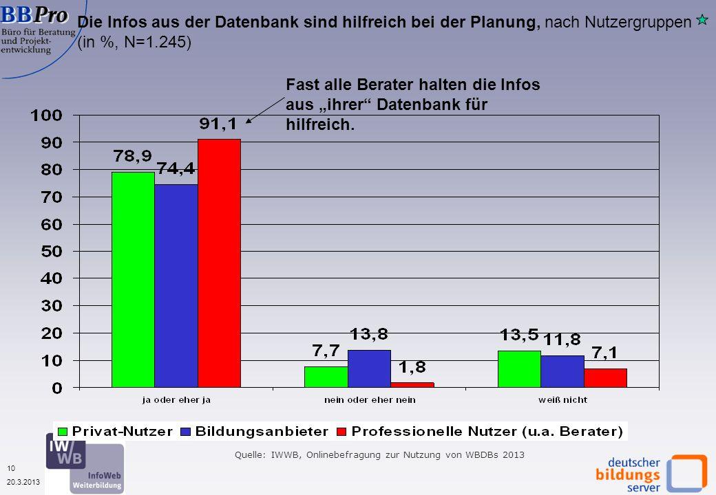 10 20.3.2013 Die Infos aus der Datenbank sind hilfreich bei der Planung, nach Nutzergruppen (in %, N=1.245) Fast alle Berater halten die Infos aus ihrer Datenbank für hilfreich.
