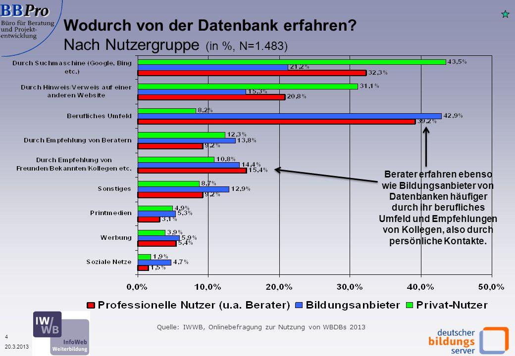 5 20.3.2013 Nutzungshäufigkeit von Weiterbildungsdatenbanken nach Nutzergruppen (in %, N=1.529) Quelle: IWWB, Onlinebefragungen zur Nutzung von WBDBs 2013 Berater und Bildungsanbieter sind meist Stammkunden, also keine erstmaligen Nutzer