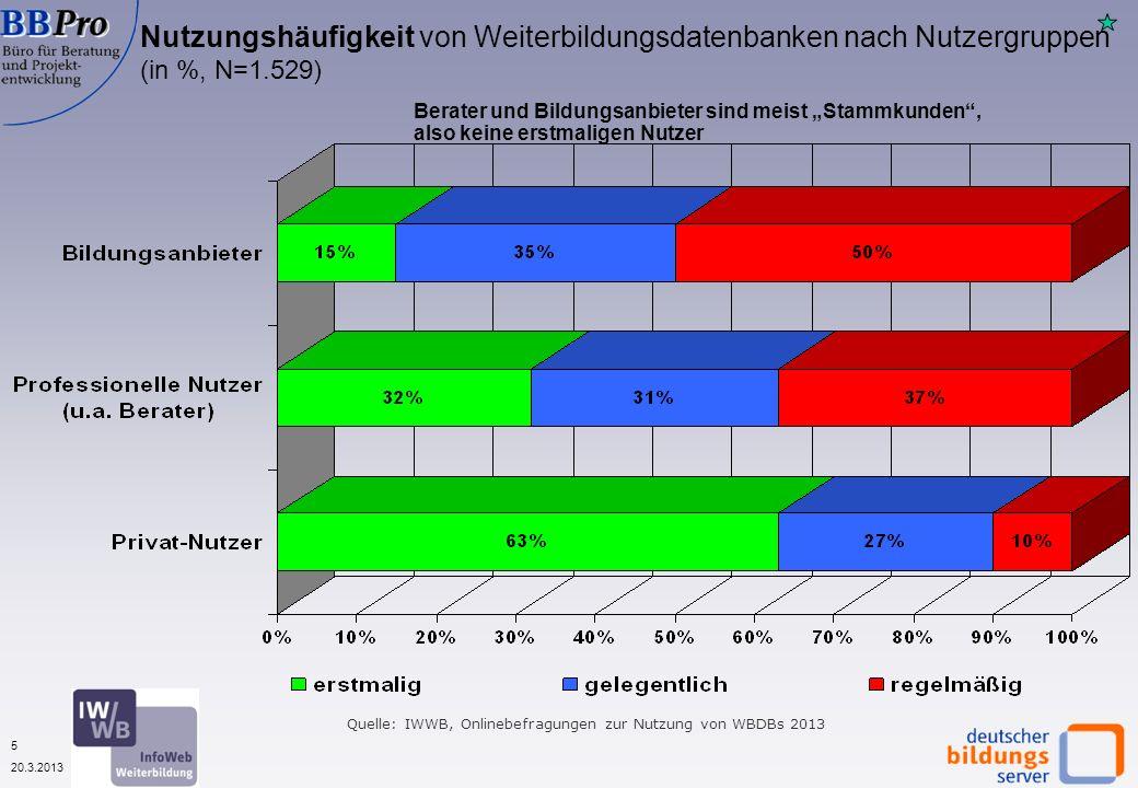 6 20.3.2013 Wonach wird in Weiterbildungsdatenbanken gesucht.