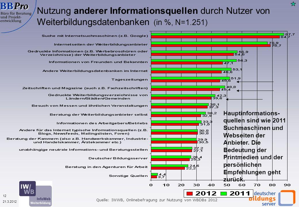 12 21.3.2012 Nutzung anderer Informationsquellen durch Nutzer von Weiterbildungsdatenbanken (in %, N=1.251) Quelle: IWWB, Onlinebefragung zur Nutzung von WBDBs 2012 Hauptinformations- quellen sind wie 2011 Suchmaschinen und Webseiten der Anbieter.