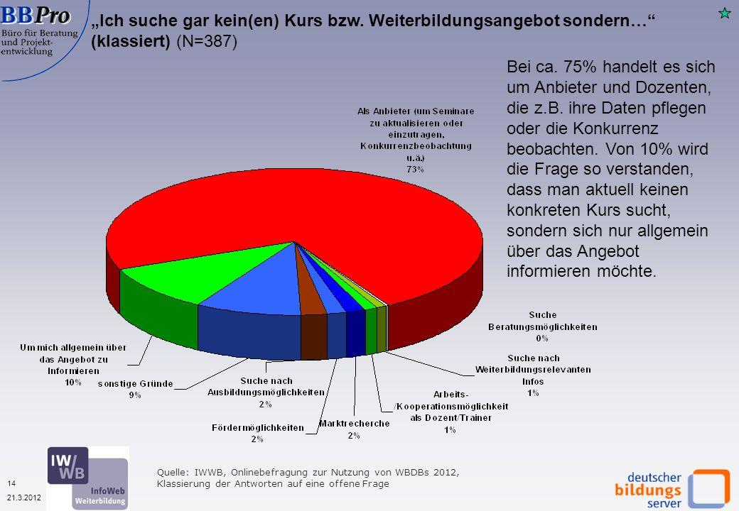 14 21.3.2012 Quelle: IWWB, Onlinebefragung zur Nutzung von WBDBs 2012, Klassierung der Antworten auf eine offene Frage Ich suche gar kein(en) Kurs bzw.