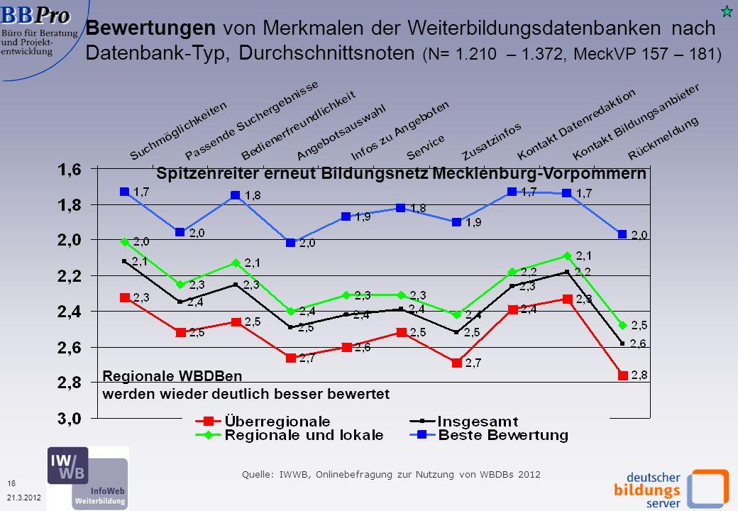 16 21.3.2012 Quelle: IWWB, Onlinebefragung zur Nutzung von WBDBs 2012 Bewertungen von Merkmalen der Weiterbildungsdatenbanken nach Datenbank-Typ, Durchschnittsnoten (N= 1.210 – 1.372, MeckVP 157 – 181) Regionale WBDBen werden wieder deutlich besser bewertet Spitzenreiter erneut Bildungsnetz Mecklenburg-Vorpommern