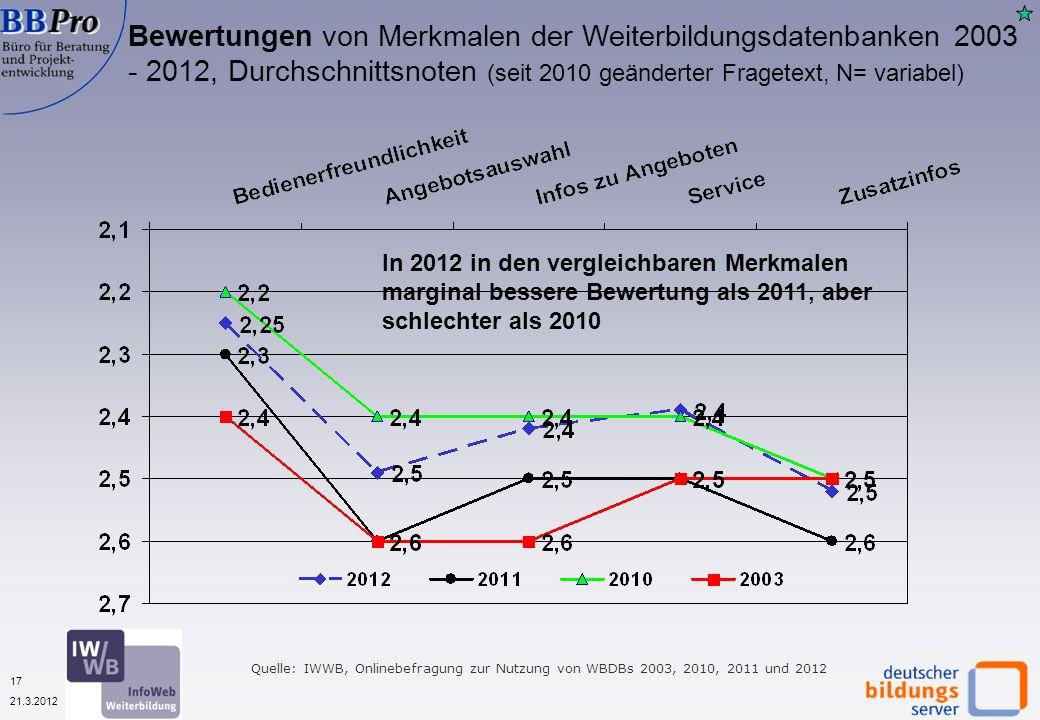 17 21.3.2012 Bewertungen von Merkmalen der Weiterbildungsdatenbanken 2003 - 2012, Durchschnittsnoten (seit 2010 geänderter Fragetext, N= variabel) Quelle: IWWB, Onlinebefragung zur Nutzung von WBDBs 2003, 2010, 2011 und 2012 In 2012 in den vergleichbaren Merkmalen marginal bessere Bewertung als 2011, aber schlechter als 2010