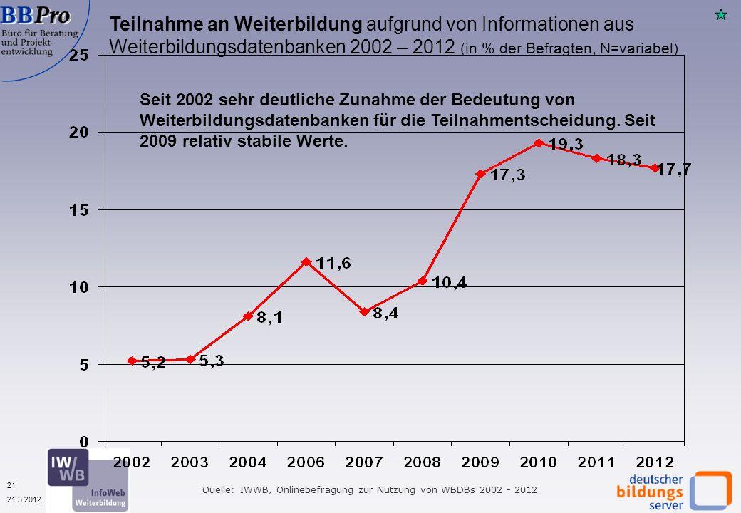 21 21.3.2012 Teilnahme an Weiterbildung aufgrund von Informationen aus Weiterbildungsdatenbanken 2002 – 2012 (in % der Befragten, N=variabel) Quelle: IWWB, Onlinebefragung zur Nutzung von WBDBs 2002 - 2012 Seit 2002 sehr deutliche Zunahme der Bedeutung von Weiterbildungsdatenbanken für die Teilnahmentscheidung.