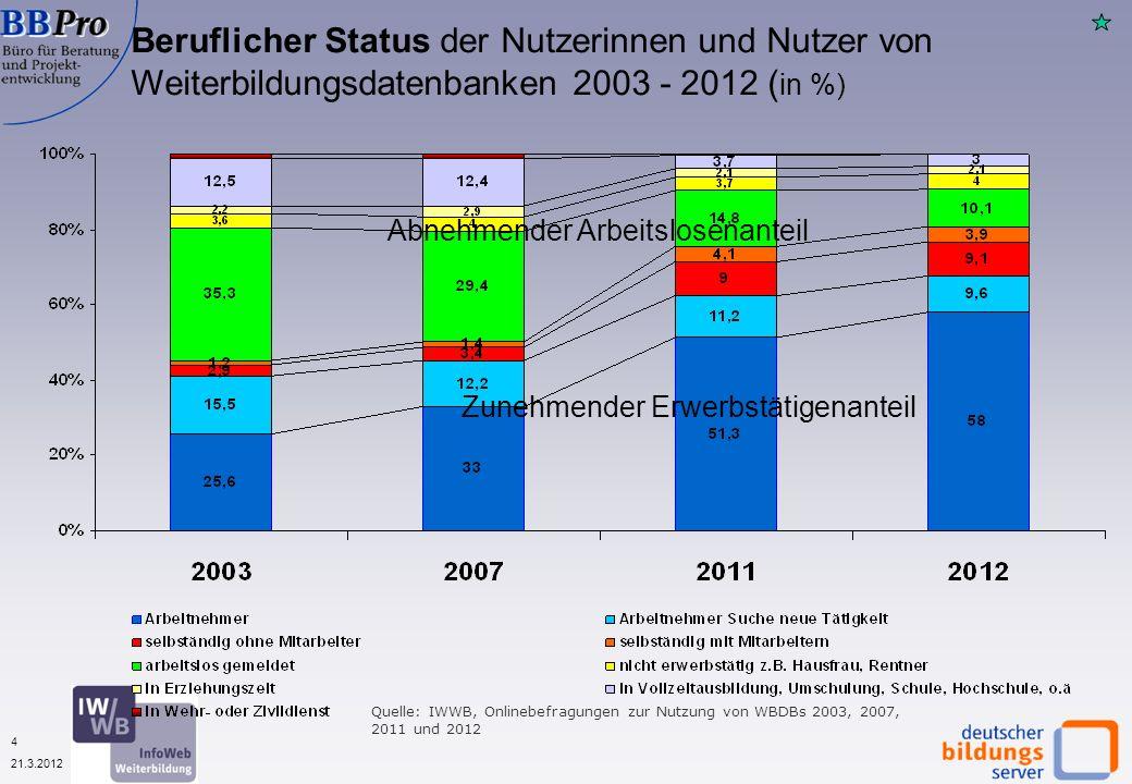 4 21.3.2012 Beruflicher Status der Nutzerinnen und Nutzer von Weiterbildungsdatenbanken 2003 - 2012 ( in %) Quelle: IWWB, Onlinebefragungen zur Nutzung von WBDBs 2003, 2007, 2011 und 2012 Zunehmender Erwerbstätigenanteil Abnehmender Arbeitslosenanteil