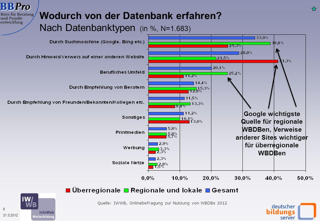 19 21.3.2012 Die Infos aus der Datenbank haben meine Planungen wesentlich voran gebracht 2003 – 2012 (in % der Befragten, N=variabel) Quelle: IWWB, Onlinebefragung zur Nutzung von WBDBs 2012 Der Planungsnutzen der Weiterbildungsdatenbanken ist seit 2006 ziemlich gleich geblieben
