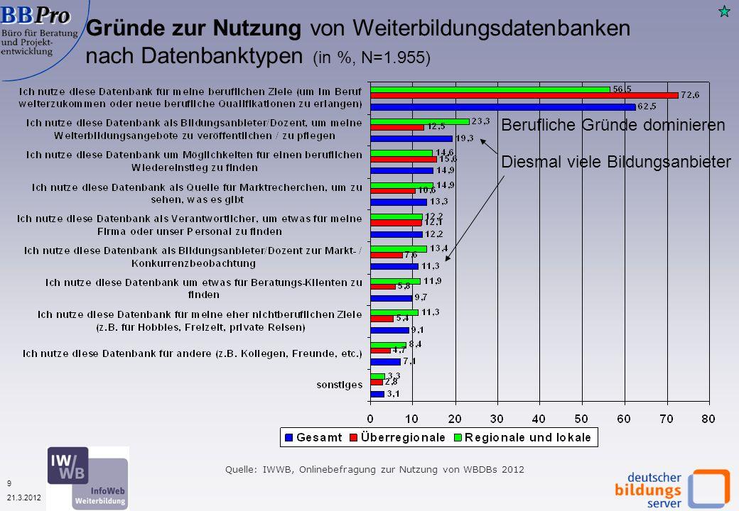 20 21.3.2012 Die Infos aus der Datenbank haben meine Planungen wesentlich voran gebracht, nach Datenbanktyp (in %, N=1.452) Erneut höchster Planungsnutzen bei den regionalen Datenbanken Quelle: IWWB, Onlinebefragung zur Nutzung von WBDBs 2012