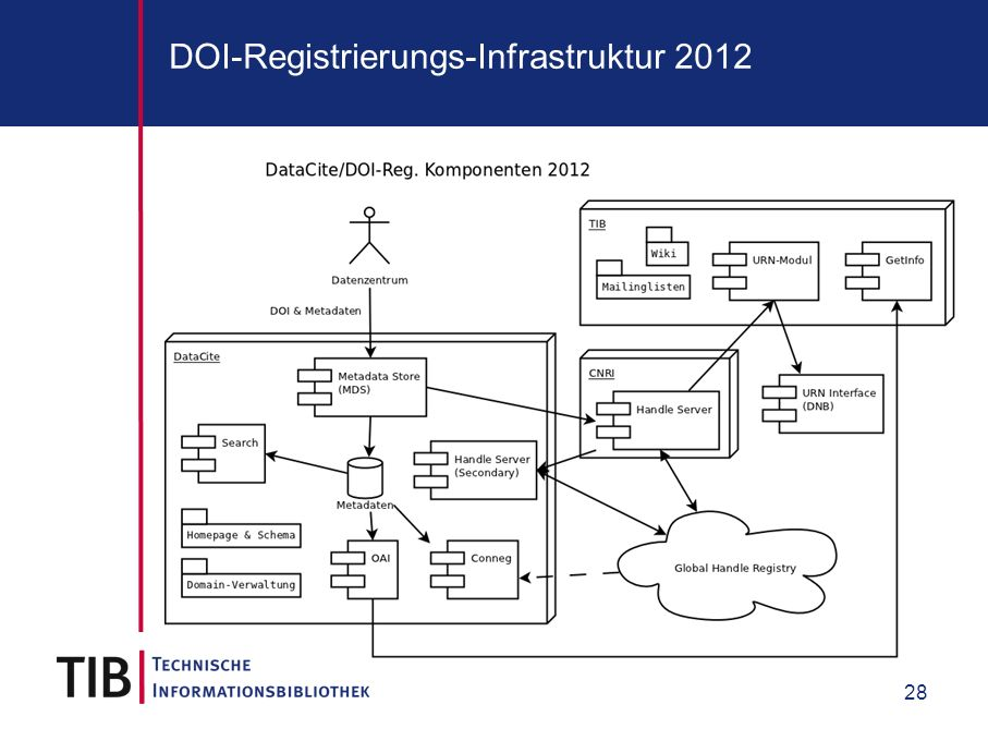 28 DOI-Registrierungs-Infrastruktur 2012