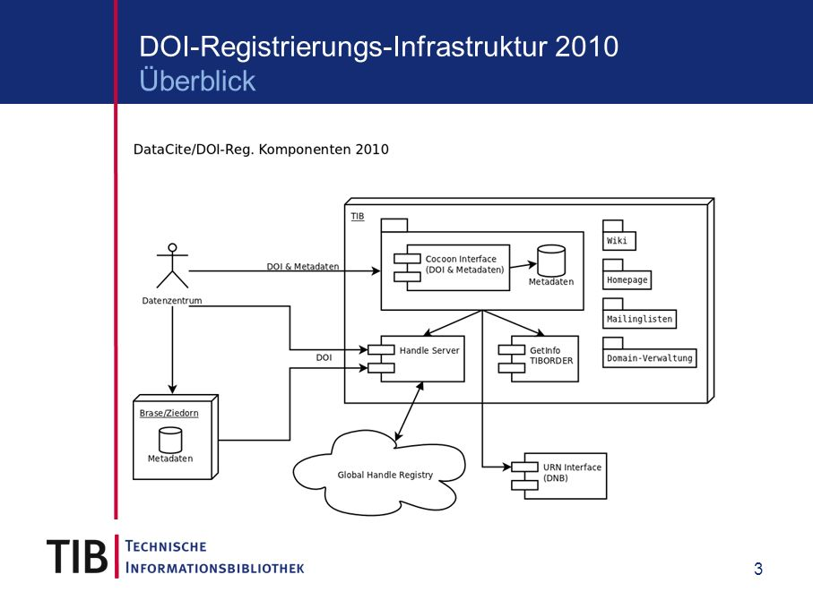 3 DOI-Registrierungs-Infrastruktur 2010 Überblick