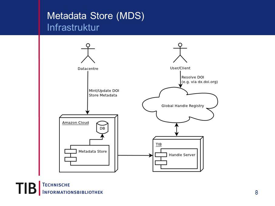 8 Metadata Store (MDS) Infrastruktur