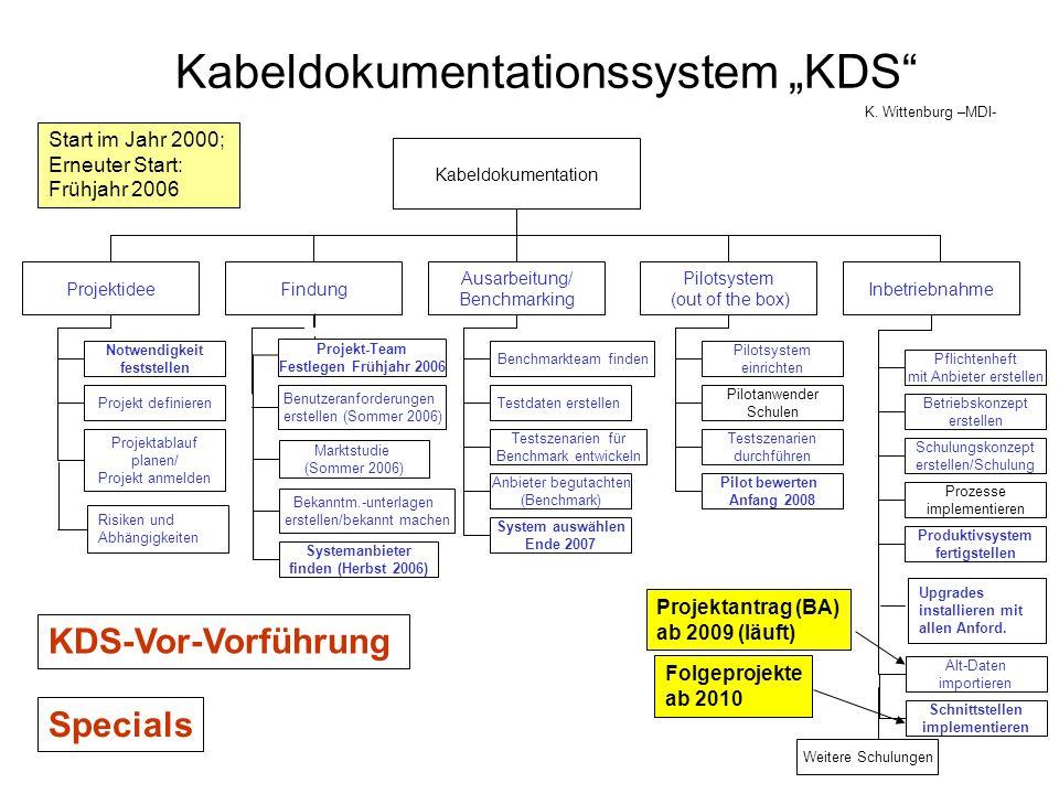 Kabeldokumentationssystem KDS Kabeldokumentation Projektidee Ausarbeitung/ Benchmarking Findung Bekanntm.-unterlagen erstellen/bekannt machen Benchmar