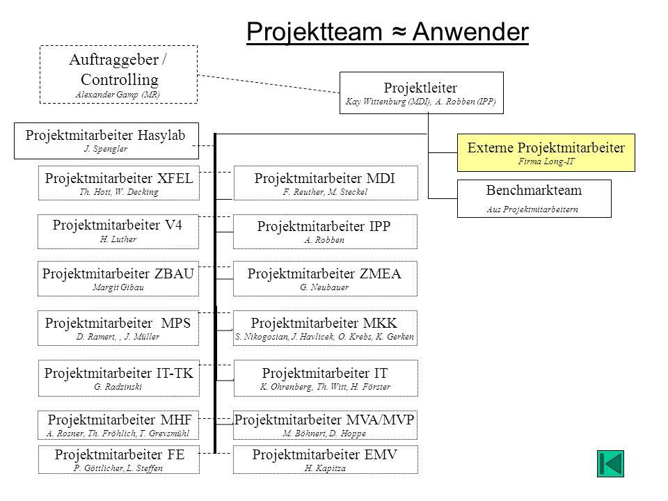 Projektteam Anwender Projektleiter Kay Wittenburg (MDI), A. Robben (IPP) Benchmarkteam Aus Projektmitarbeitern Externe Projektmitarbeiter Firma Long-I