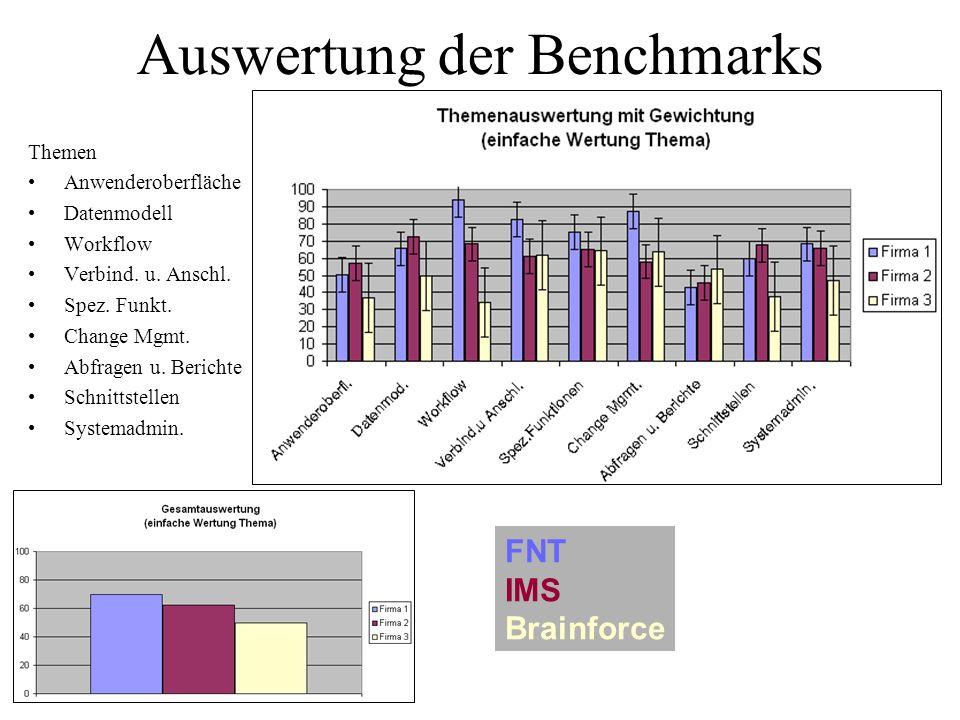 Auswertung der Benchmarks Themen Anwenderoberfläche Datenmodell Workflow Verbind. u. Anschl. Spez. Funkt. Change Mgmt. Abfragen u. Berichte Schnittste