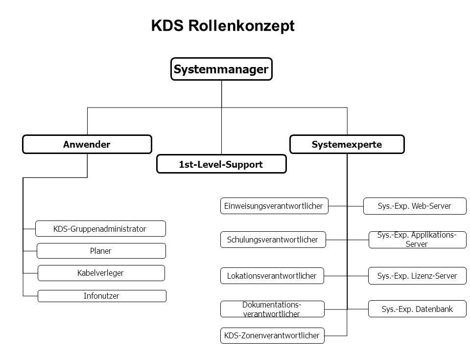 Systemmanager AnwenderSystemexperte Planer Infonutzer Kabelverleger 1st-Level-Support Einweisungsverantwortlicher Lokationsverantwortlicher Schulungsv