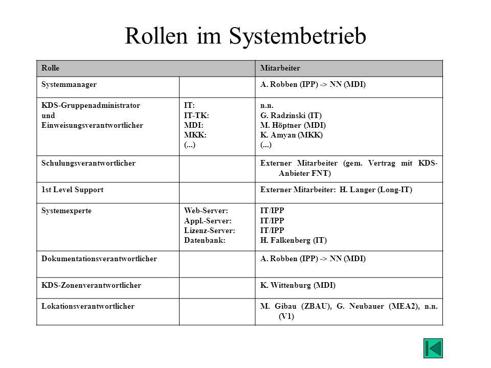 Rollen im Systembetrieb RolleMitarbeiter SystemmanagerA. Robben (IPP) -> NN (MDI) KDS-Gruppenadministrator und Einweisungsverantwortlicher IT: IT-TK: