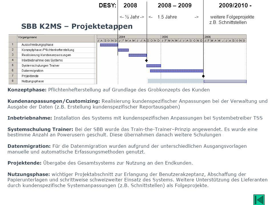 DESY: 2008 2008 – 2009 2009/2010 - weitere Folgeprojekte z.B. Schnittstellen