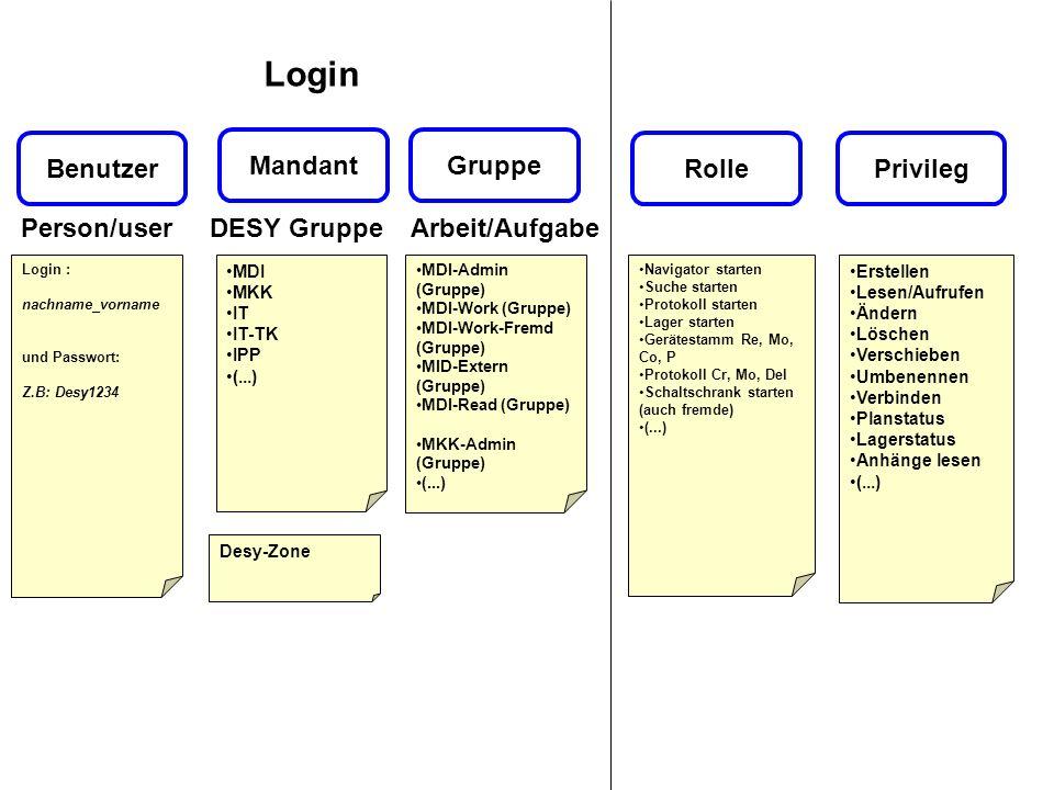Mandant Privileg Gruppe Benutzer Login : nachname_vorname und Passwort: Z.B: Desy1234 MDI MKK IT IT-TK IPP (...) MDI-Admin (Gruppe) MDI-Work (Gruppe)