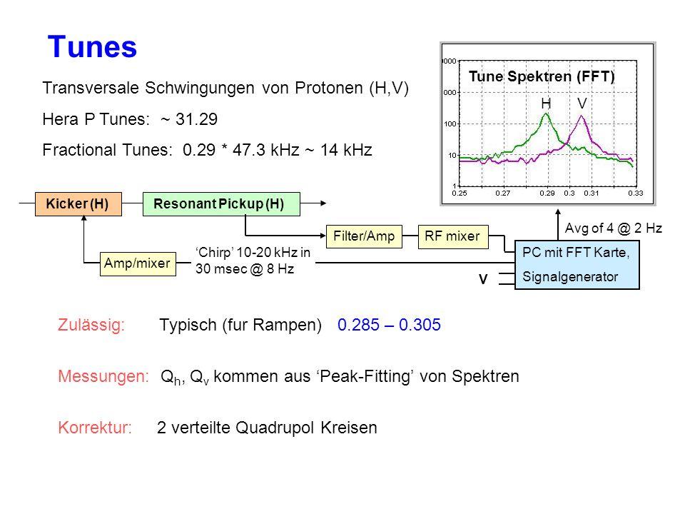 Tunes Transversale Schwingungen von Protonen (H,V) Hera P Tunes: ~ 31.29 Fractional Tunes: 0.29 * 47.3 kHz ~ 14 kHz Tune Spektren (FFT) H V Kicker (H) Resonant Pickup (H) Filter/Amp Chirp 10-20 kHz in 30 msec @ 8 Hz RF mixer PC mit FFT Karte, Signalgenerator V Avg of 4 @ 2 Hz Zulässig: Typisch (fur Rampen) 0.285 – 0.305 Messungen: Q h, Q v kommen aus Peak-Fitting von Spektren Korrektur: 2 verteilte Quadrupol Kreisen Amp/mixer