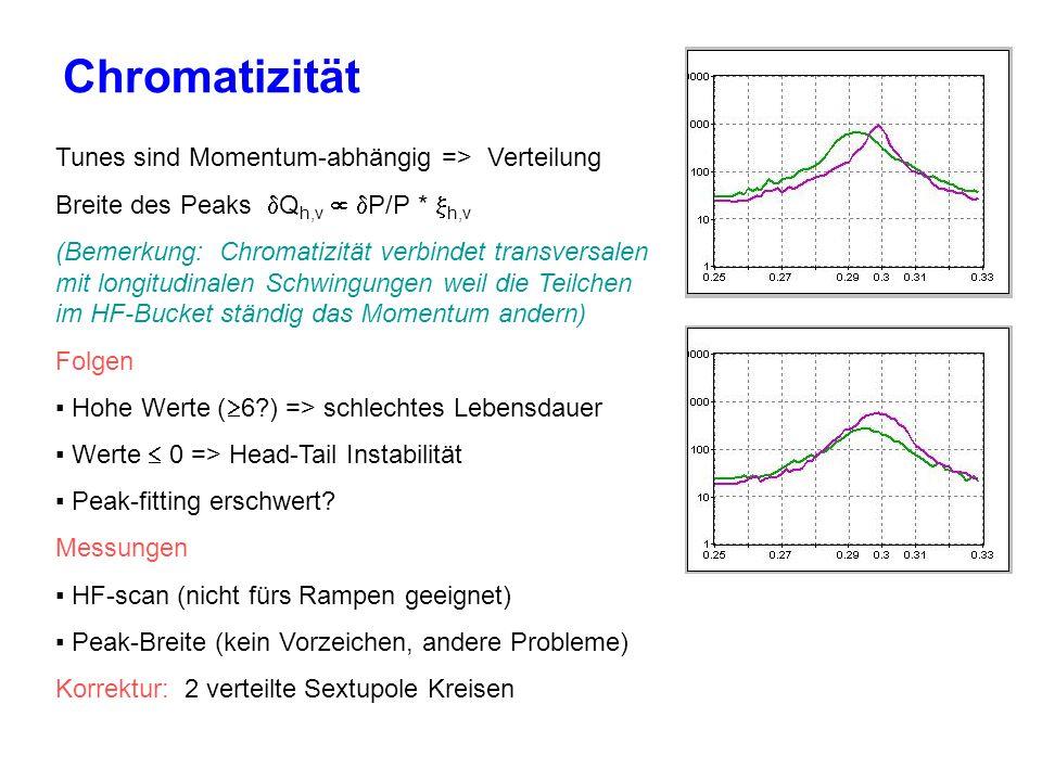 Chromatizität Tunes sind Momentum-abhängig => Verteilung Breite des Peaks Q h,v P/P * h,v (Bemerkung: Chromatizität verbindet transversalen mit longitudinalen Schwingungen weil die Teilchen im HF-Bucket ständig das Momentum andern) Folgen Hohe Werte ( 6 ) => schlechtes Lebensdauer Werte 0 => Head-Tail Instabilität Peak-fitting erschwert.