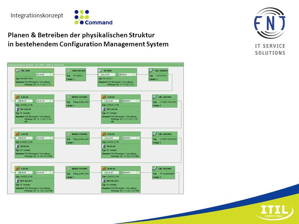 Planen & Betreiben der physikalischen Struktur in bestehendem Configuration Management System Integrationskonzept
