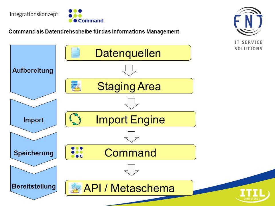 Integrationskonzept Import Engine API / Metaschema Datenquellen Staging Area Command Import Speicherung Bereitstellung Aufbereitung Command als Datend