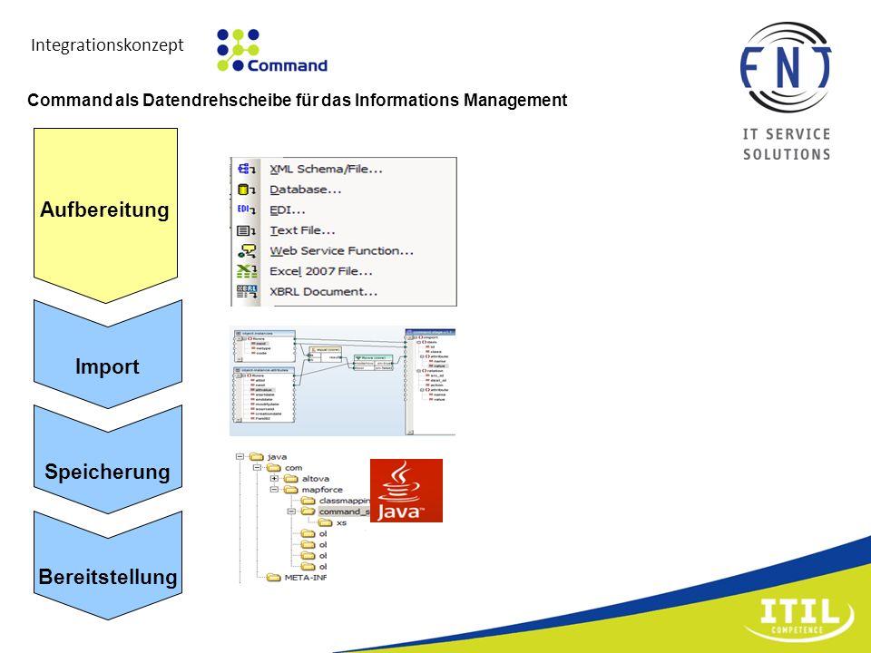 Integrationskonzept Command als Datendrehscheibe für das Informations Management Import Speicherung Bereitstellung Aufbereitung