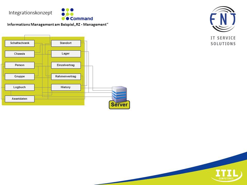 Integrationskonzept Informations Management am BeispielRZ - Management Standort Lager Schaltschrank Chassis Person Gruppe Einzelvertrag LogbuchHistory